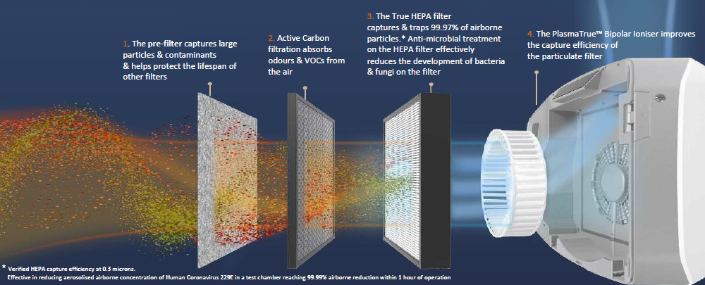 AeraMax air purifier - how it works