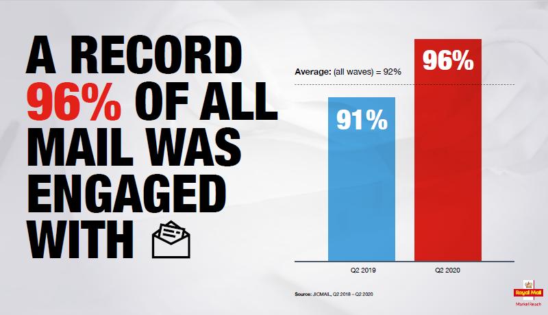 Mail Matters mail engagement statistics