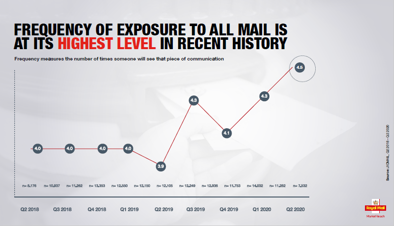 Maim Matters mail frequency statistics