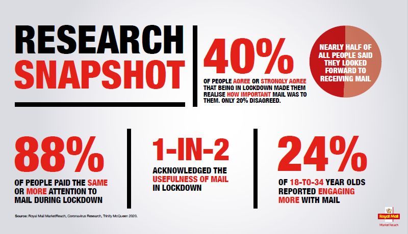 Royal Mail Mail Matters research snapshot